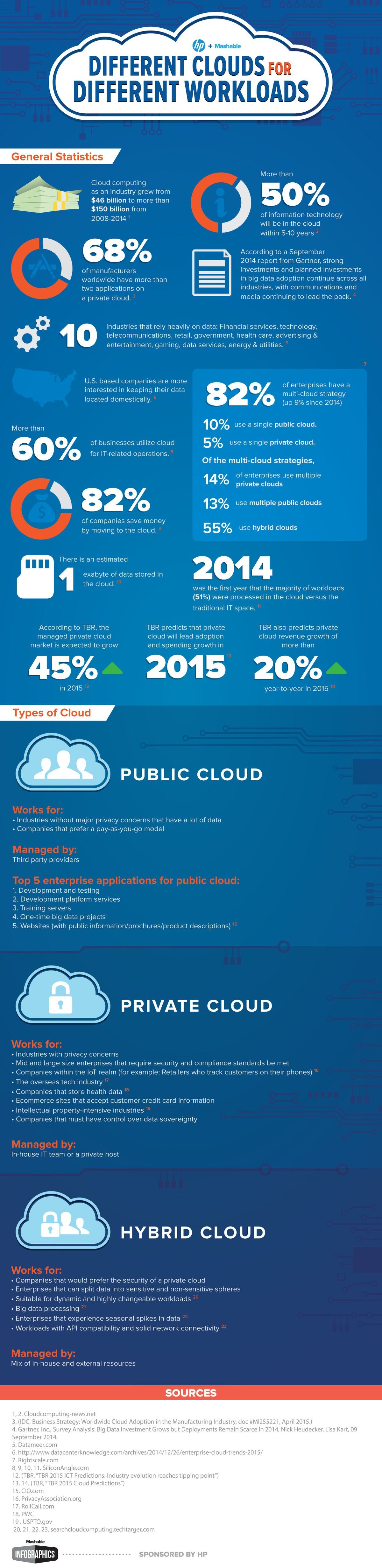 HP_Cloud_infographic_draft2