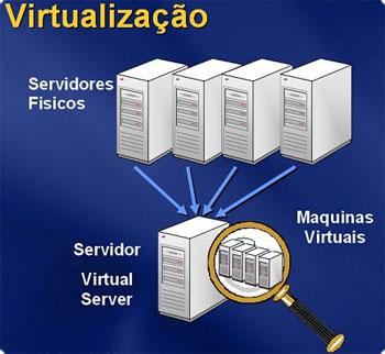 DataCenter, Virtualização e Cloud Computing: Evolução – Parte II