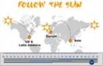 Suporte follow-the-sun: Prós e Contras.
