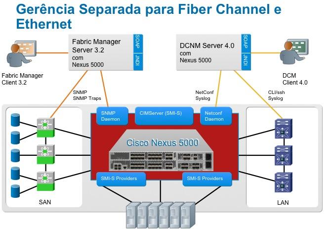 Virtualização utilizando Cisco e VMware - Part II